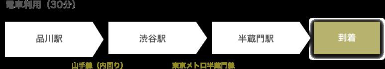品川駅(半蔵門線)