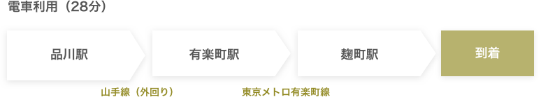 品川駅(有楽町線)