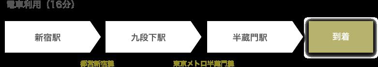 新宿駅(半蔵門線)