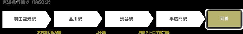 京浜急行で(50分)